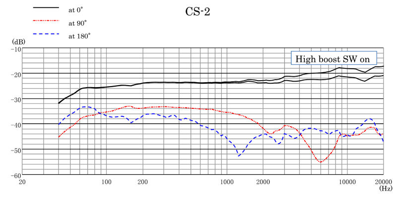 CS-2 Frequency Response