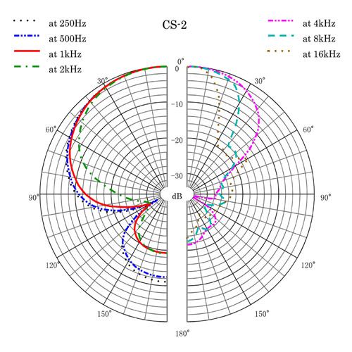 CS-2 Polar Pattern