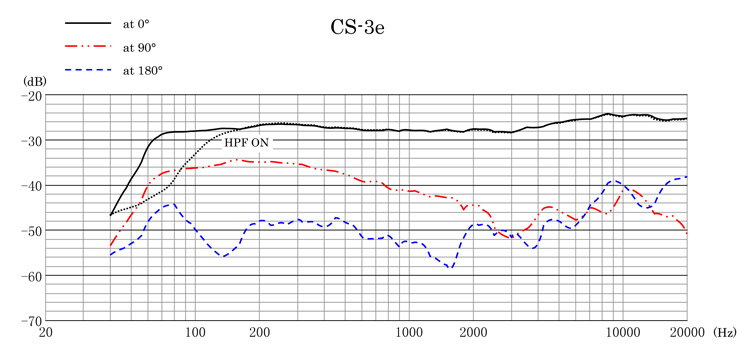 CS-3e Frequency Response