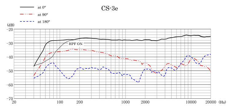 CS-3e Frequency Response