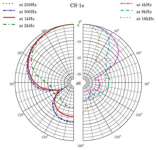 CS-1e Polar Pattern