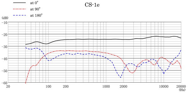 CS-1e Frequency Response