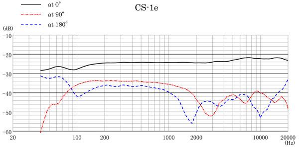 CS-1e Frequency Response