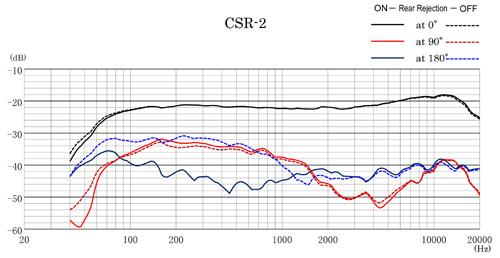 CSR-2 Frequency Response