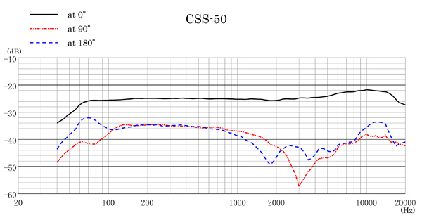 CSS-50 Frequency Response