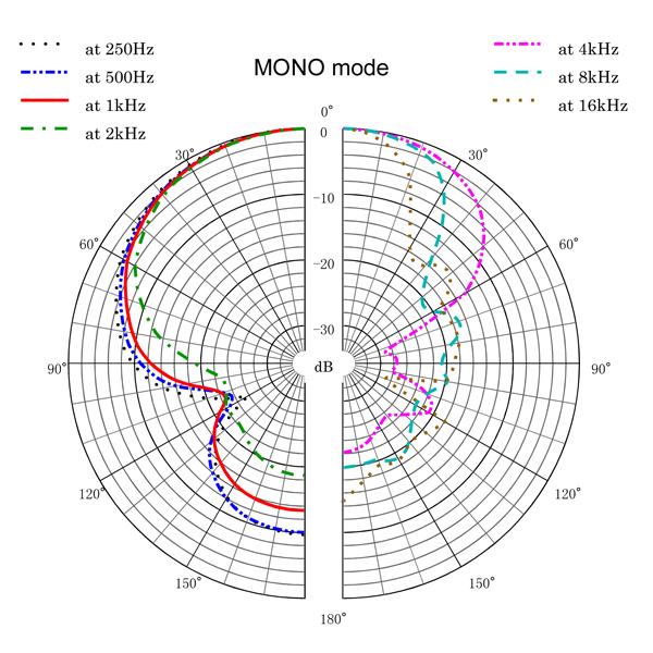 CSS-50 Polar Pattern Mono
