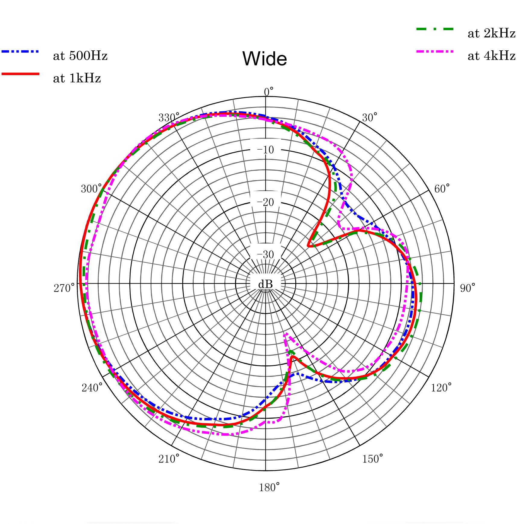 CSS-50 Polar Pattern Wide