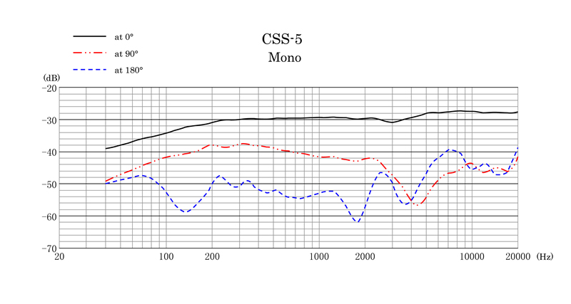 CSS-5 Frequency Response