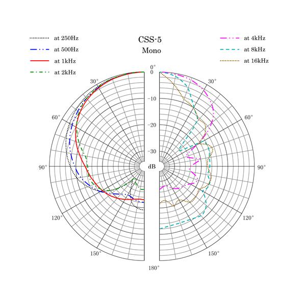 CSS-5 Polar Pattern Mono