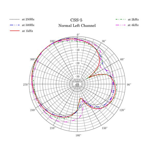 CSS-5 Polar Pattern Normal Left