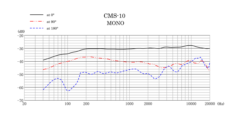 CMS-10 Frequency Response