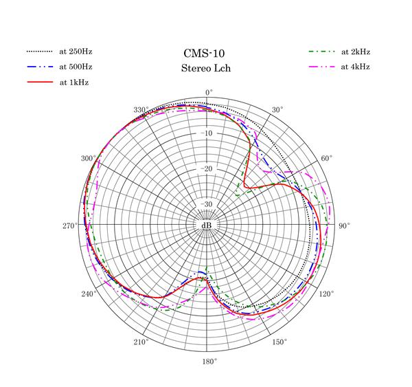 CMS-10 Polar Pattern Stereo Left Channel
