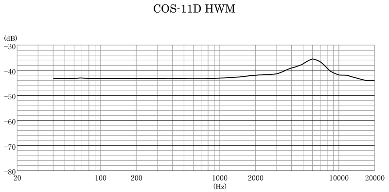 COS-11D-HWM Frequency Response