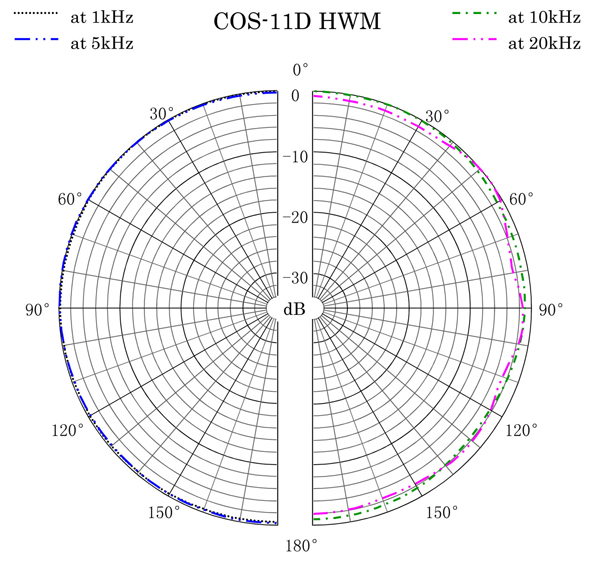 COS-11D-HWM Polar Pattern