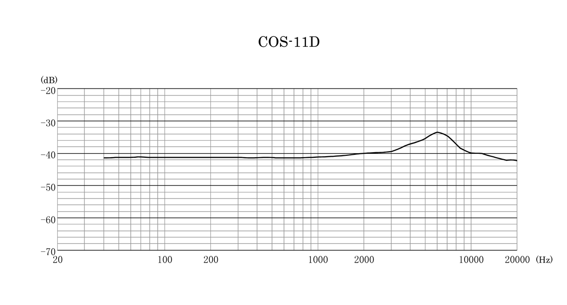 COS-11D Frequency Response