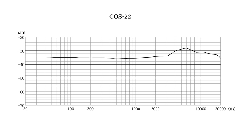 COS-22 Frequency Response