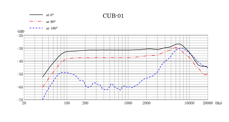CUB-01 Frequency Response