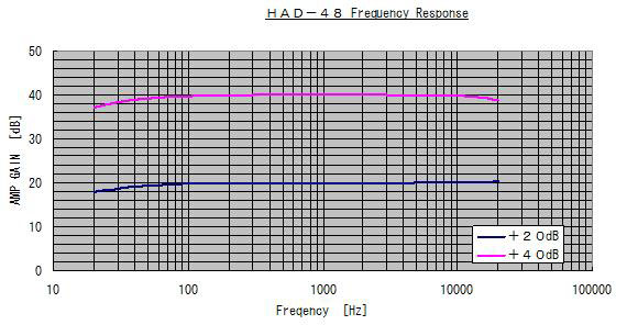 HAD-48 Frequency Response