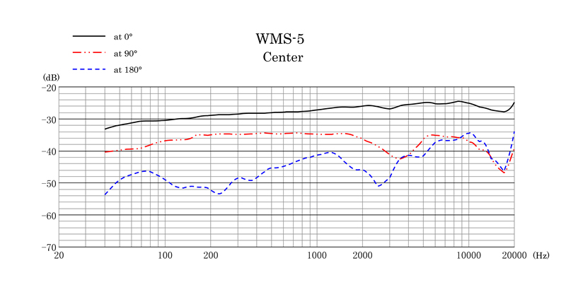 WMS-5 Frequency Response