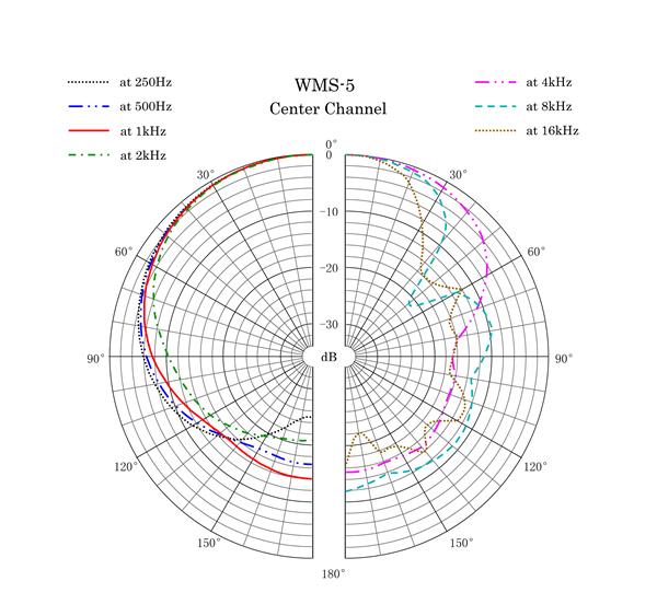 WMS-5 Polar Pattern Center Channel