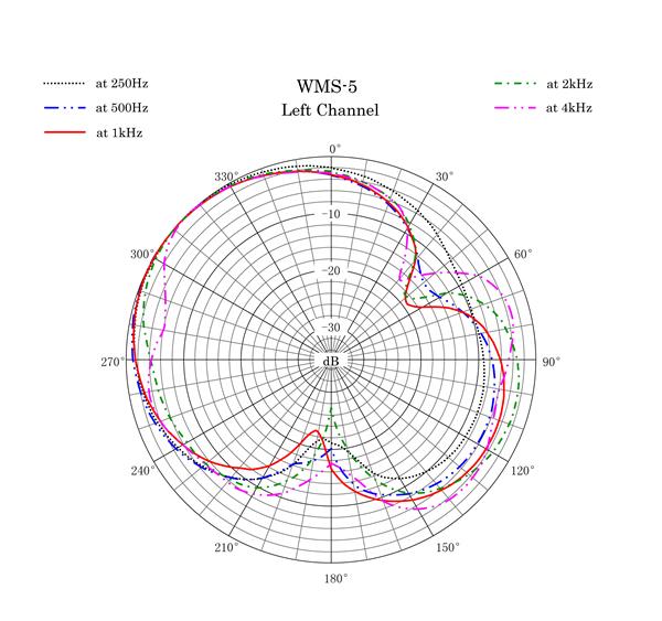WMS-5 Polar Pattern Left Channel