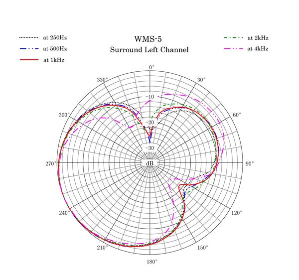 WMS-5 Polar Pattern Surround Left Channel