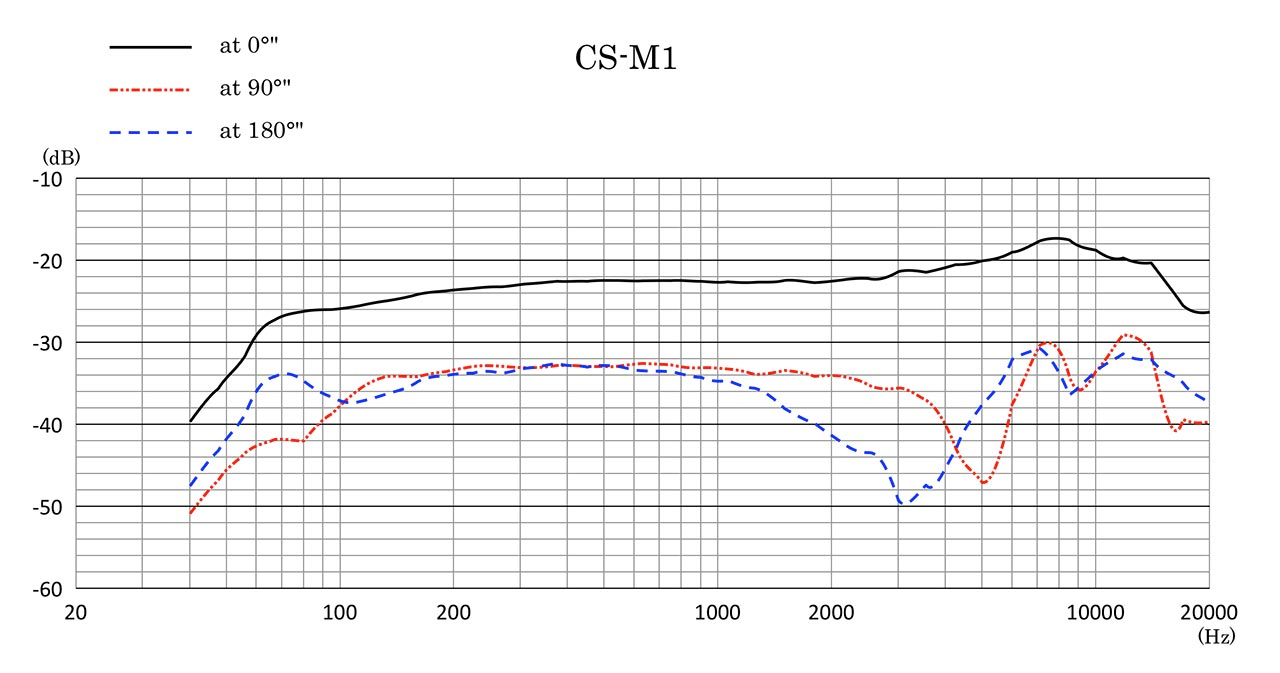 CS-M1 Frequency Response