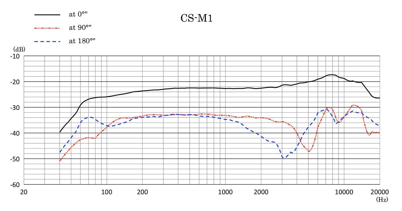 CS-M1 Frequency Response