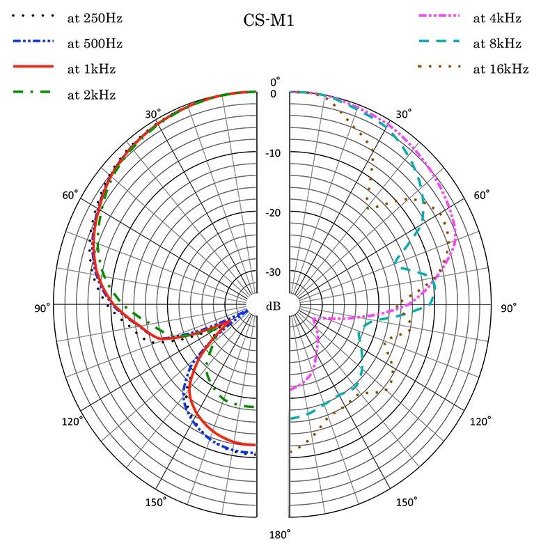 CS-M1 Polar Pattern
