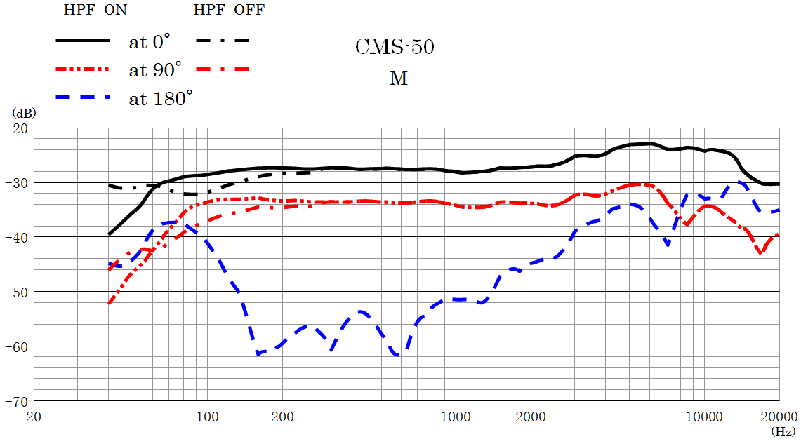 CMS-50 Frequency Response Mid