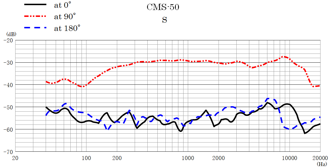 CMS-50 Frequency Response Side