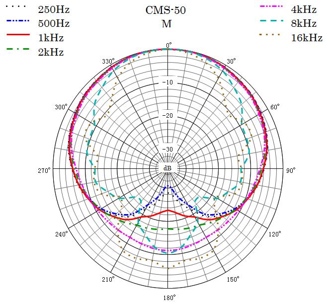 CMS-50 Polar Pattern Mid