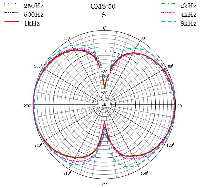 CMS-50 Polar Pattern Side